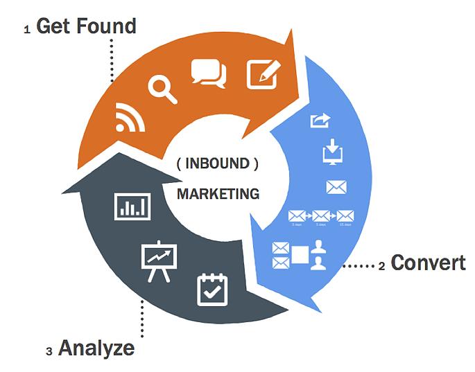 Content Marketing Tampa Bay - Get Found, Convert, Analyze