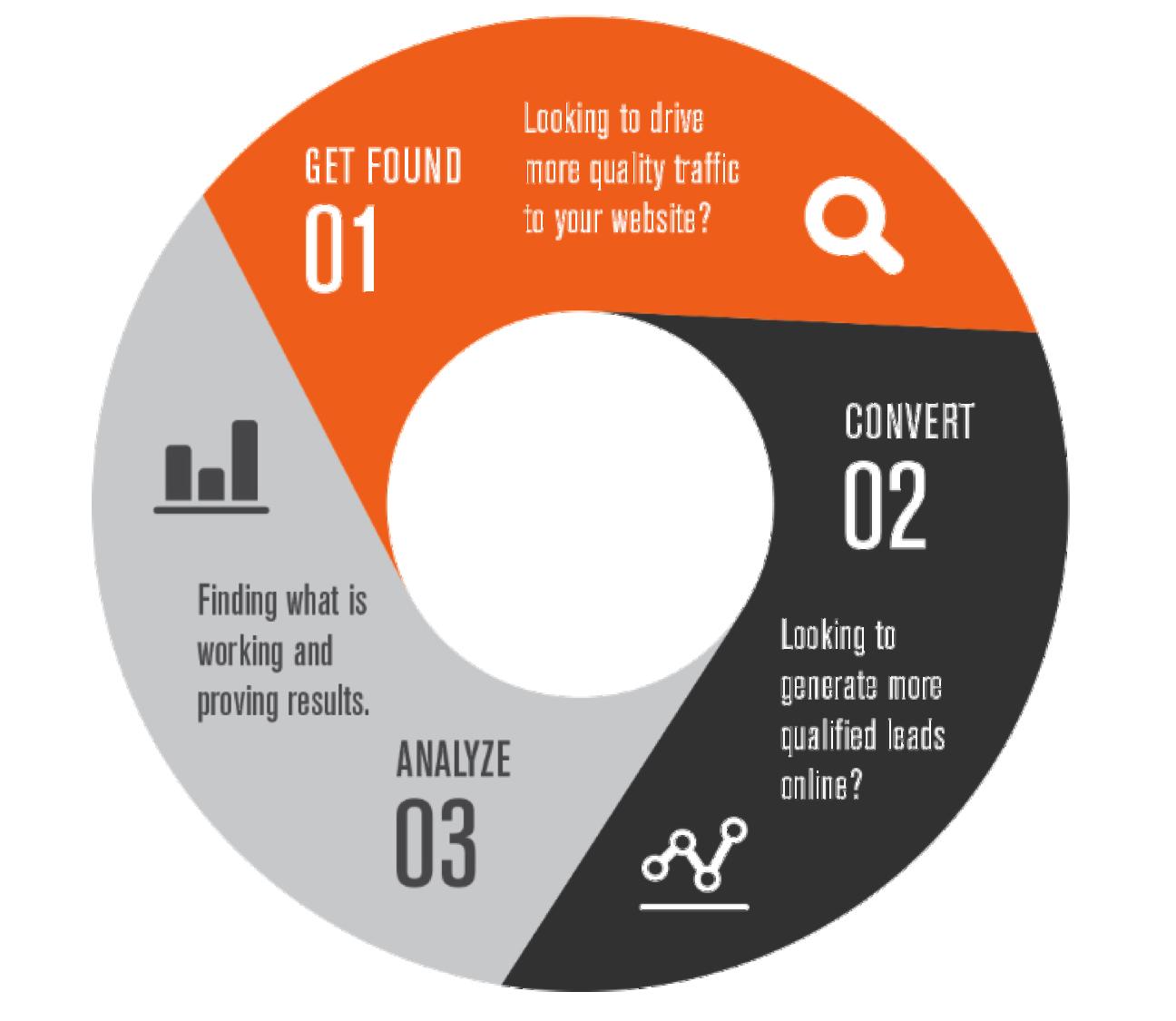 Free Inbound Marketing Assessment - TMC Digital Media