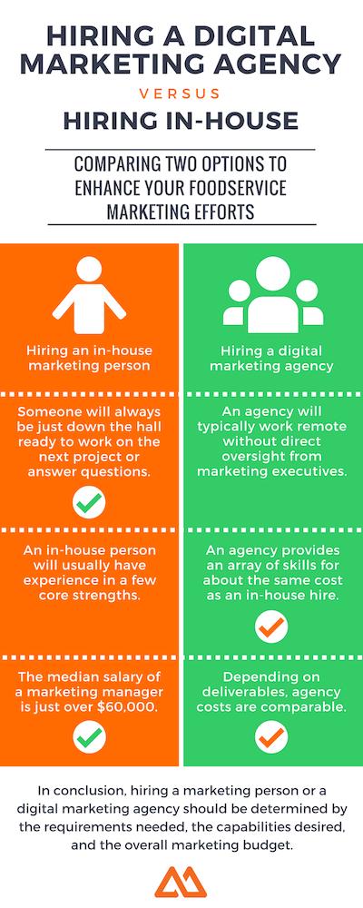 Hiring a marketing agency vs. hiring in-house SM.png