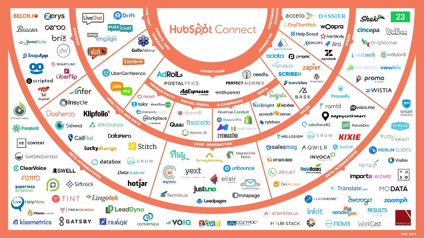 HubSpot Connect Ecosystem - 051518