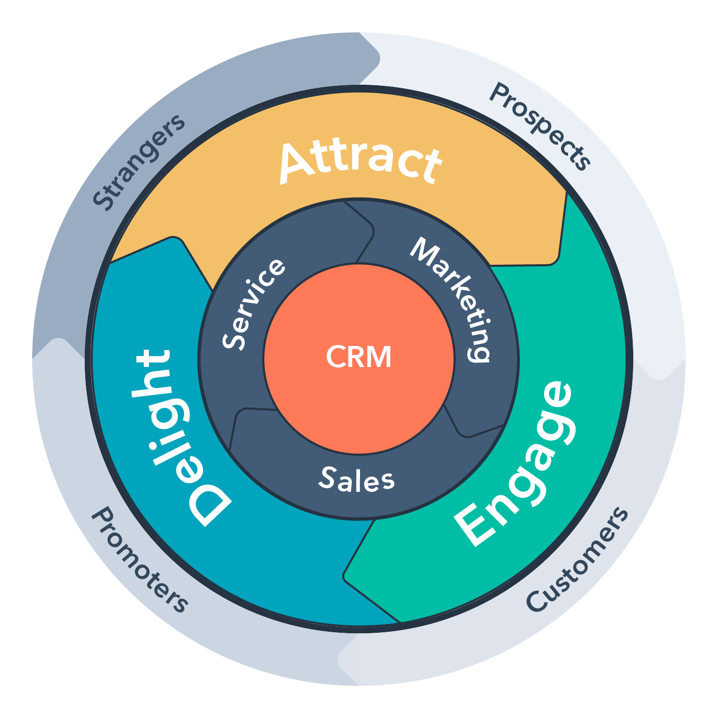 TMC and the HubSpot Flywheel for manufacturing